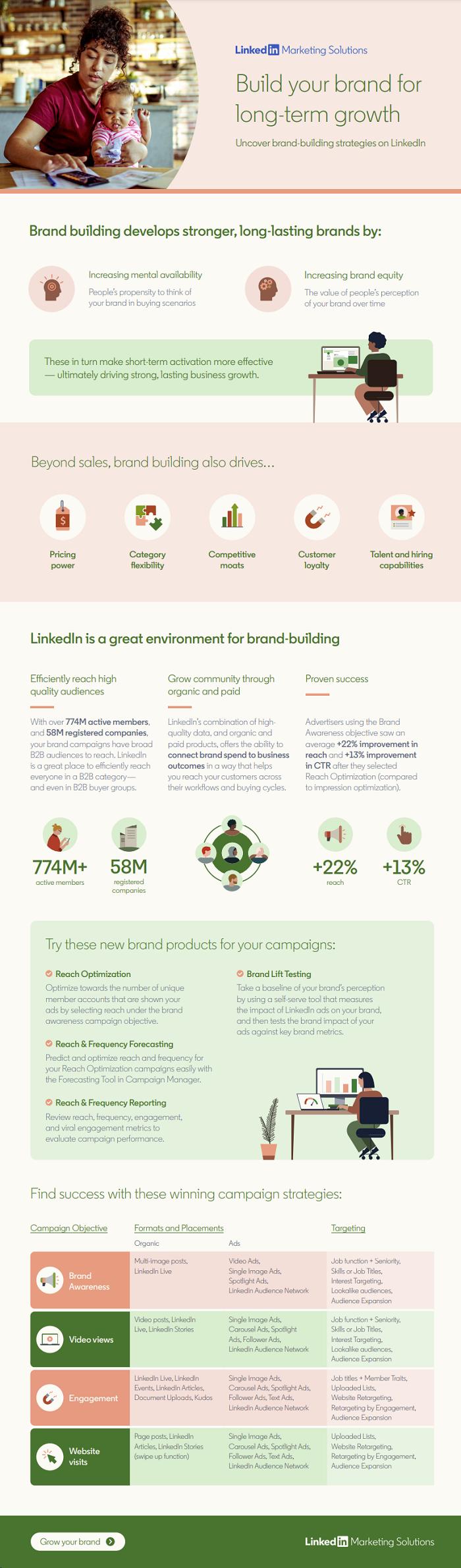 LinkedIn Brand Building tips