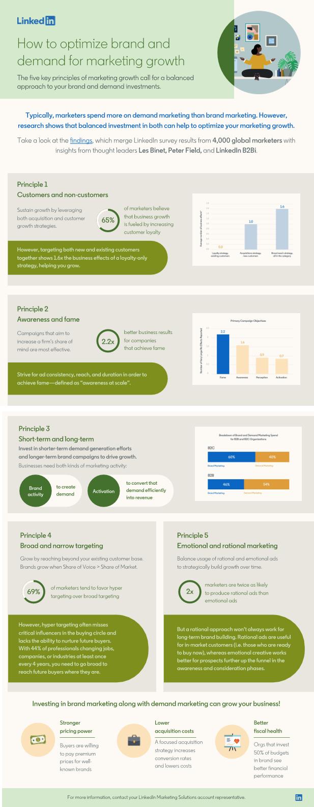 LinkedIn Brand and Demand infographic