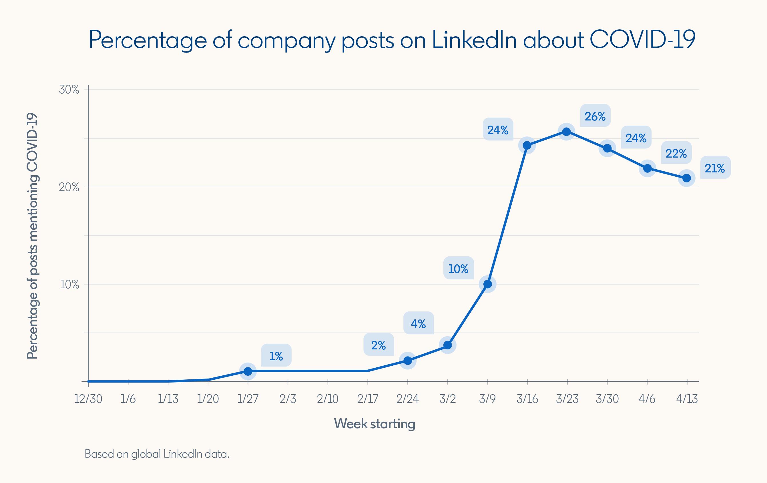 LinkedIn COVID-19 trends