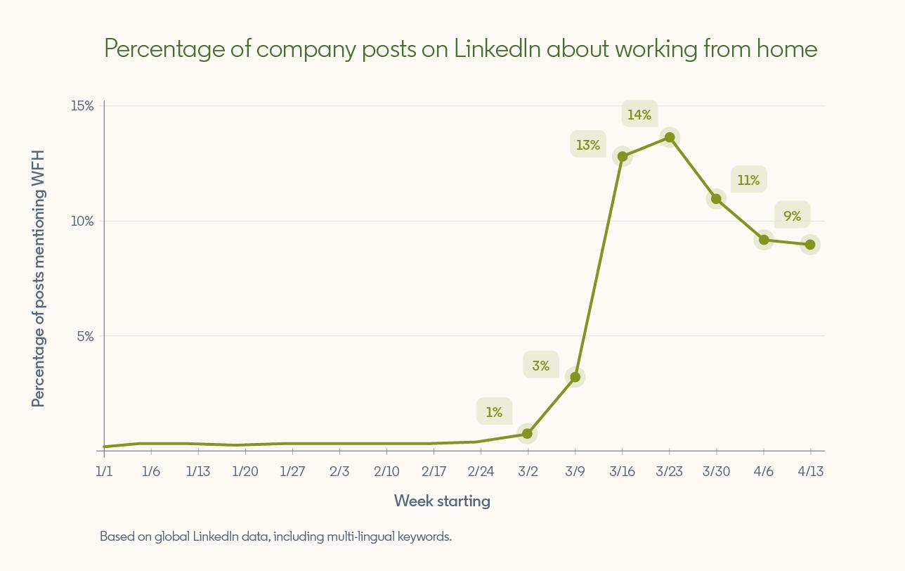 LinkedIn COVID-19 data