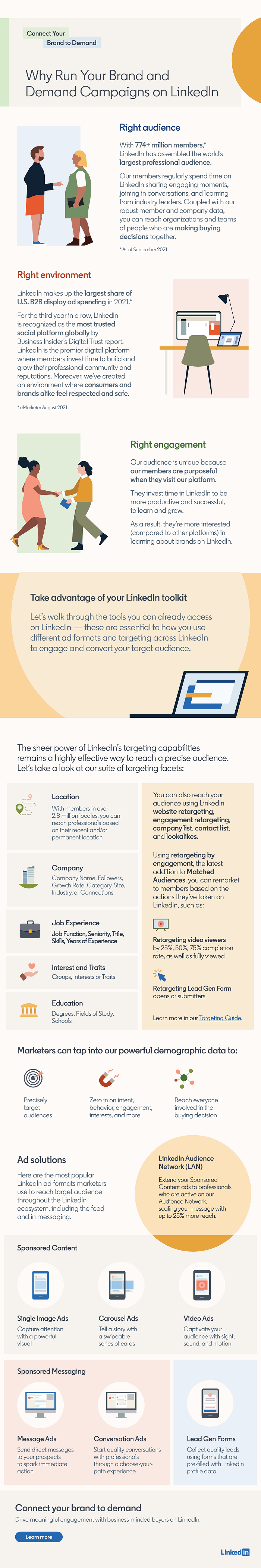 LinkedIn ad overview infographic