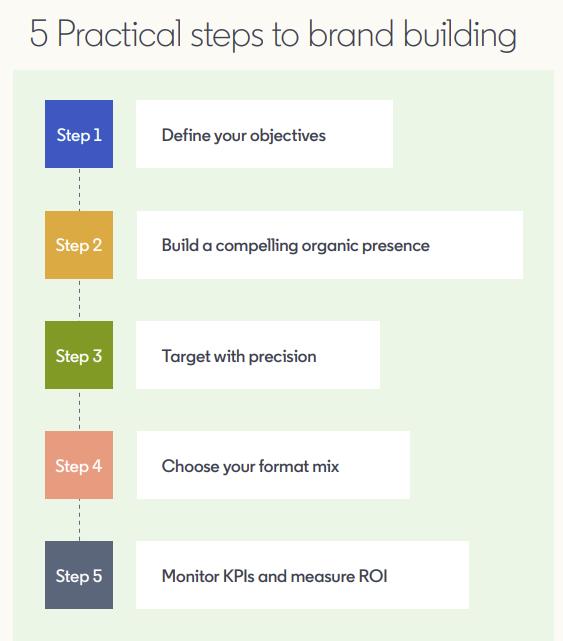 LinkedIn brand building guide