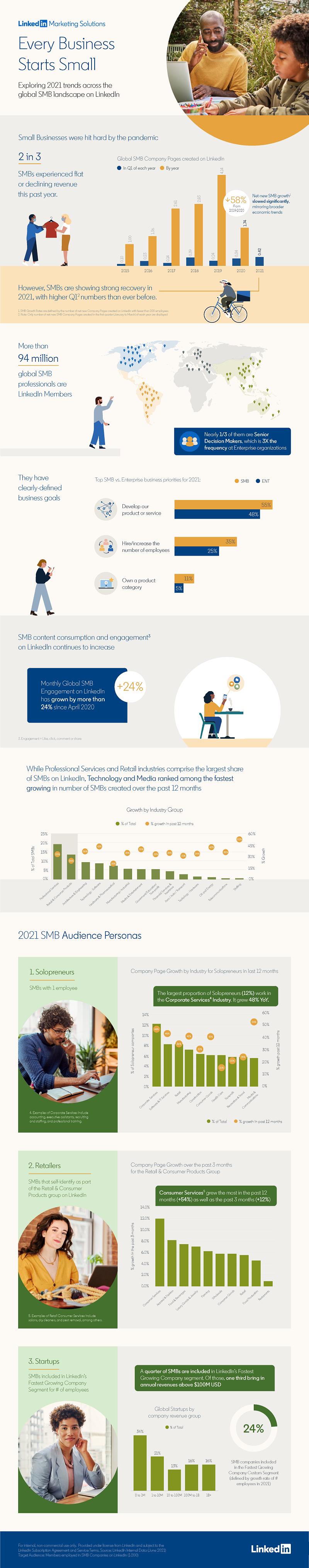 LinkedIn SMB survey 2021