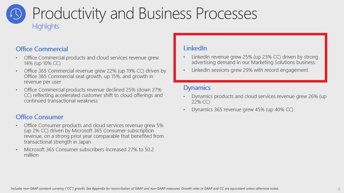 LinkedIn performance update