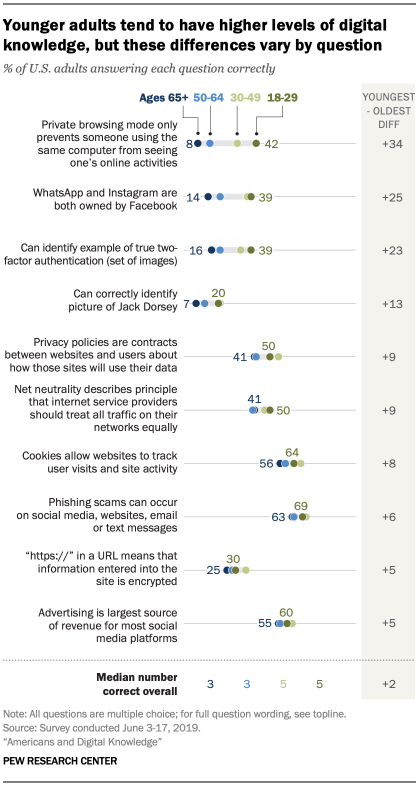 Pew digital literacy report