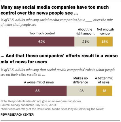 Pew Research Social Media News coverage report