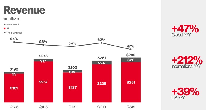Pinterest Q3 - Revenue