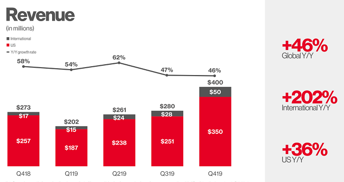 Pinterest Q4 2019 - revenue