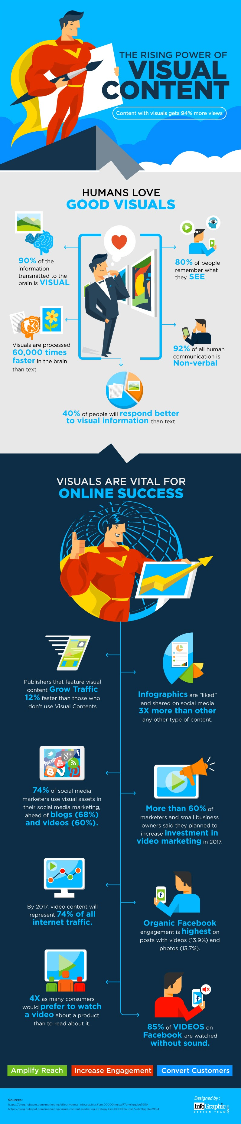 The Rising Power of Visual Content [Infographic] | Social Media Today