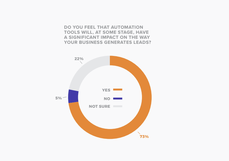 State of Social Media Lead Gen report