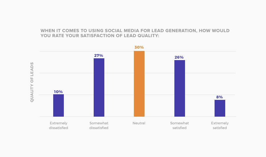 SMT Lead gen survey