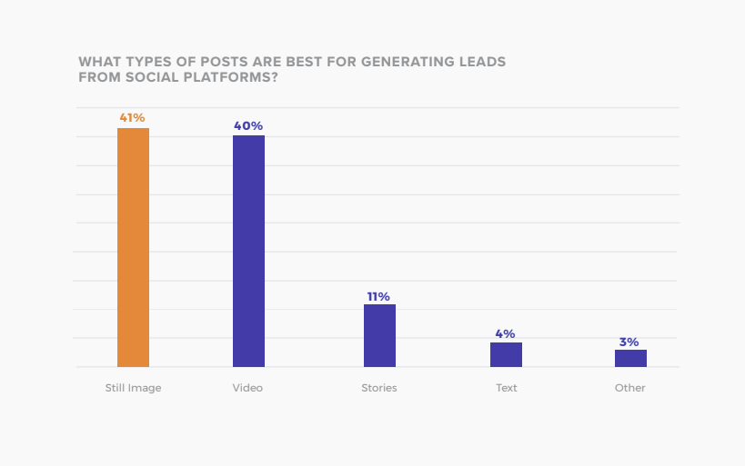2019 State of Social Lead Generation Report