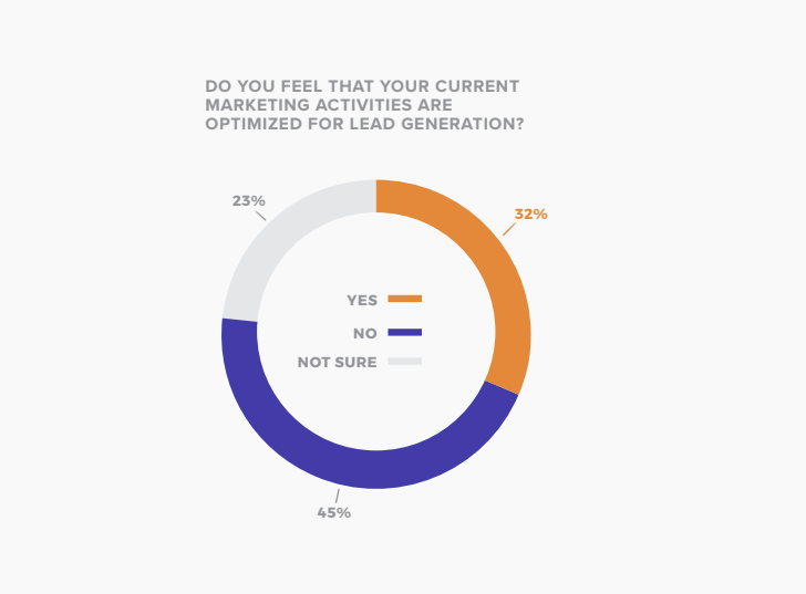 State of Social Media Lead Generation 2019
