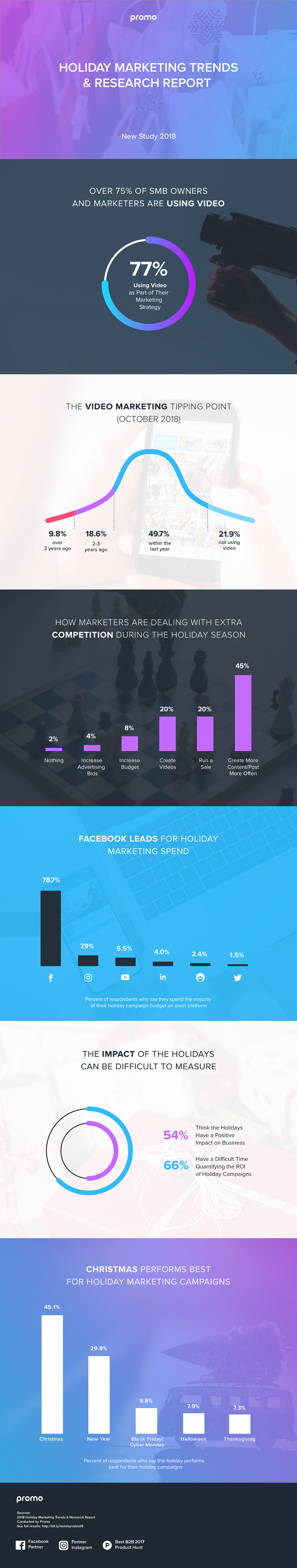 Infographic looks at key marketing trends for the 2018 holiday season