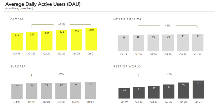 Snapchat Q1 2021 - Daily Active Users