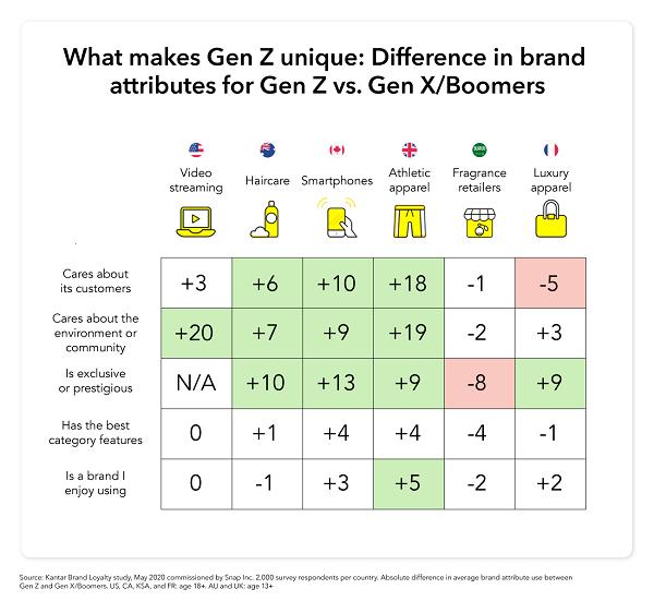 Snapchat brand preferences chart