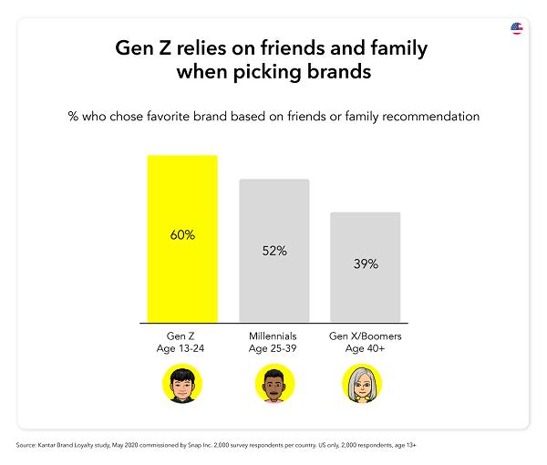 Snapchat Gen Z research