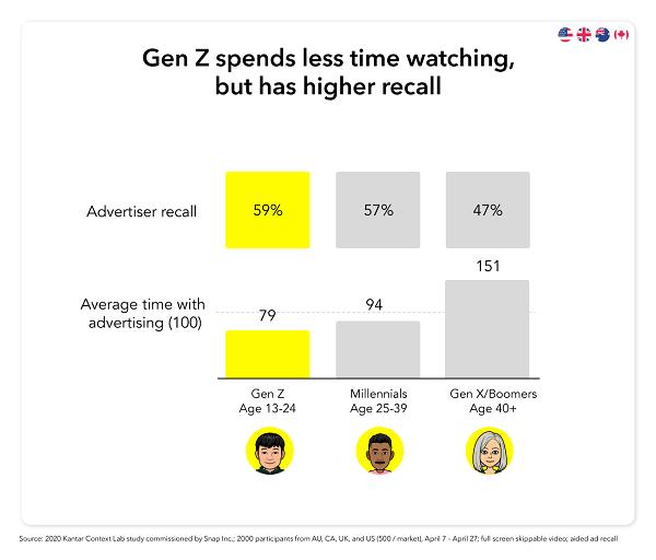 Snapchat Gen Z ad consumption data