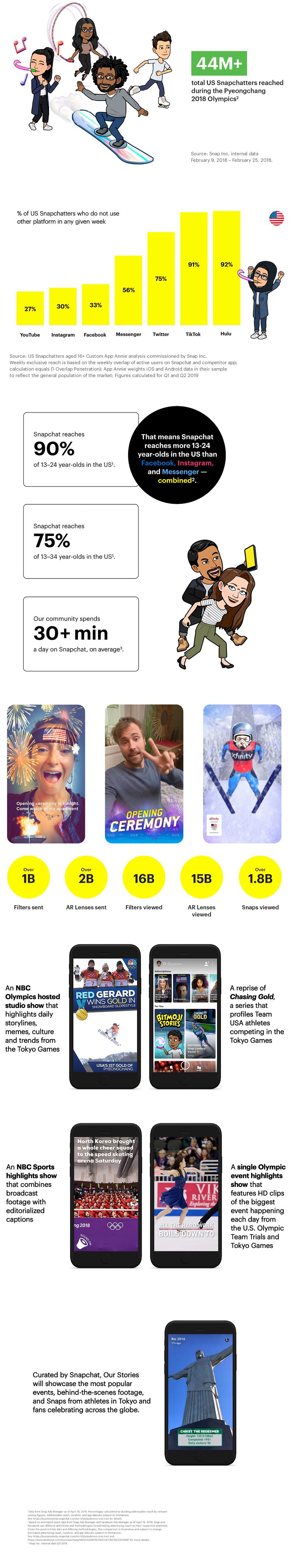 Snapchat Olympics usage