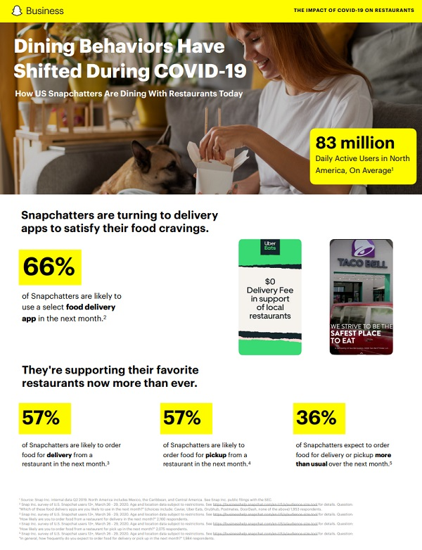 Snapchat usage data