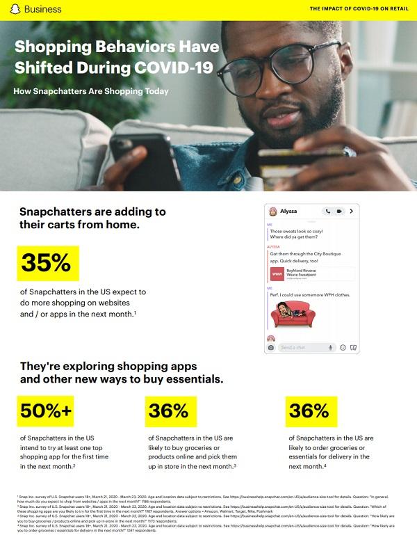 Snapchat data