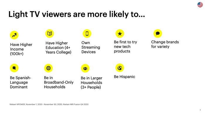 Snapchat light TV audience insights