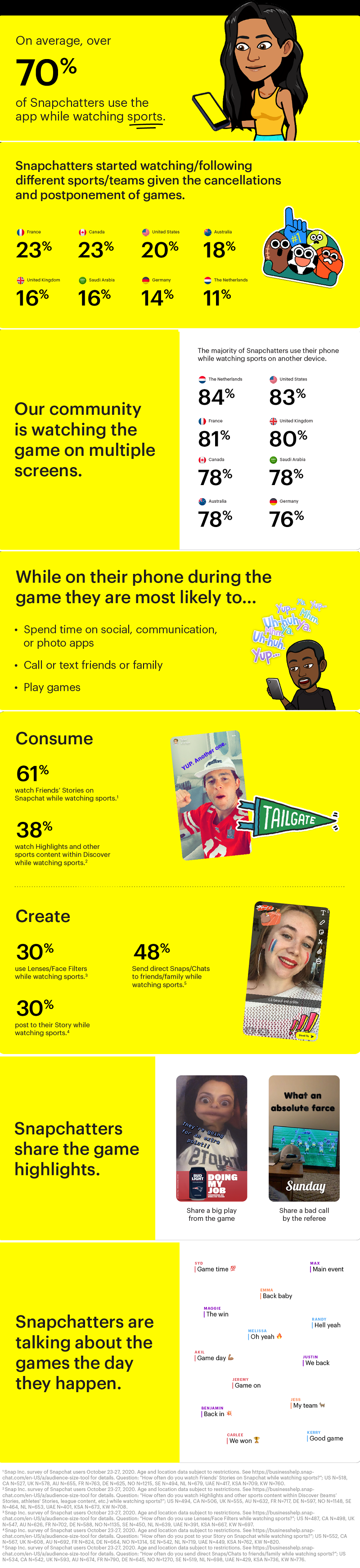 Snapchat sports engagement