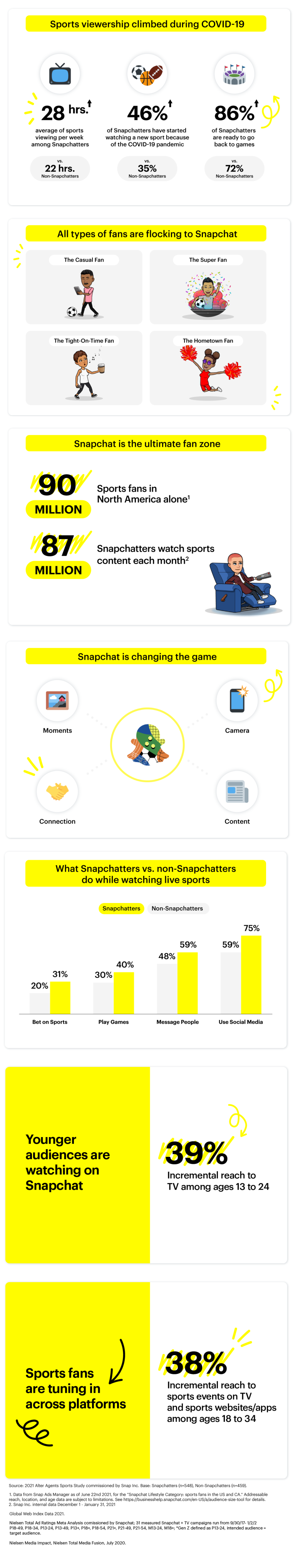 Snapchat sports engagement stats