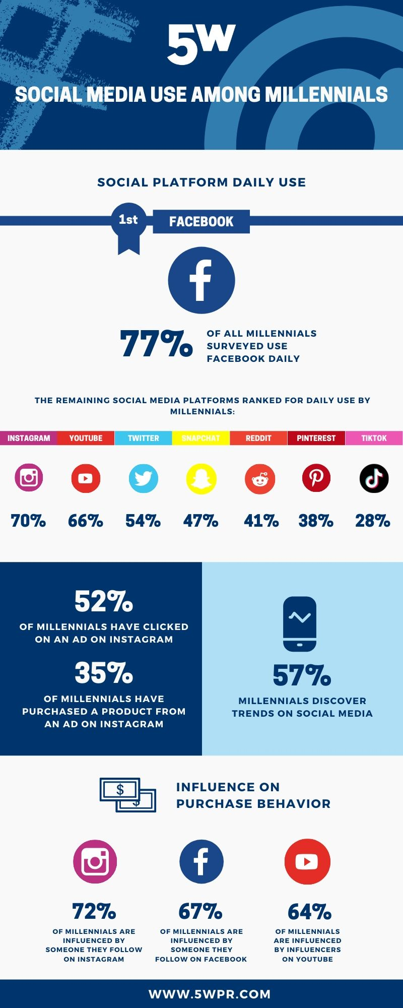 Report looks at most popular social platforms among Millennal users