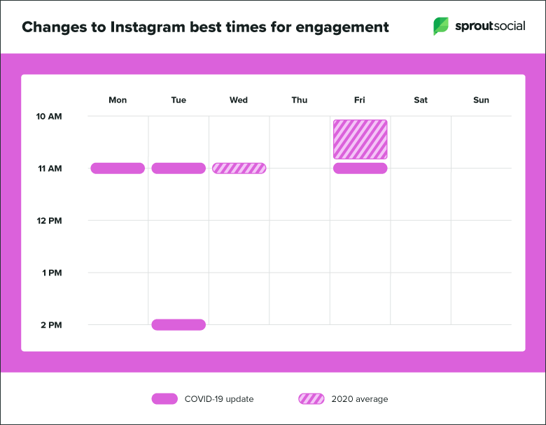 Instagram best times to post