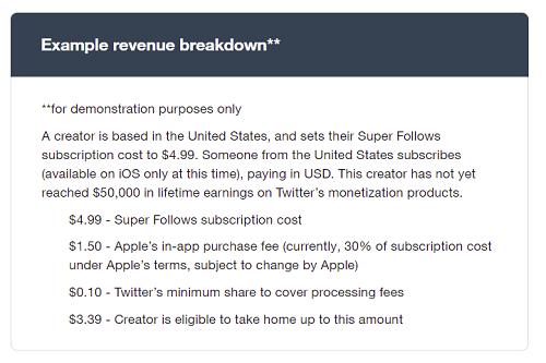 Répartition des revenus de Super Follow sur Twitter