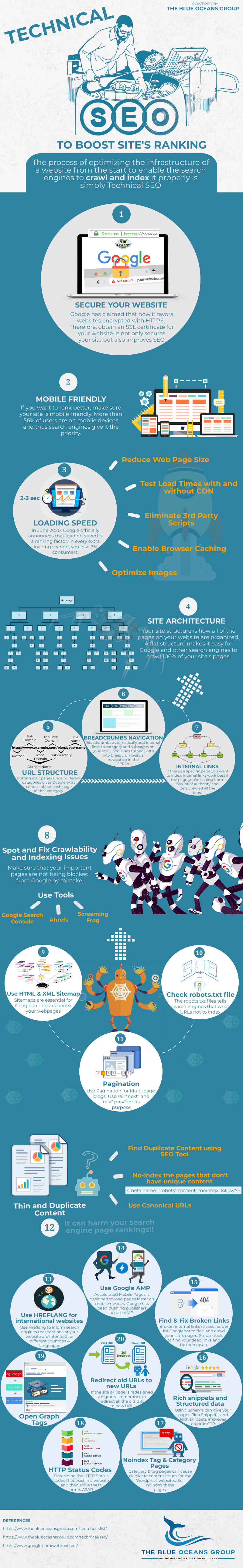 Technical SEO infographic