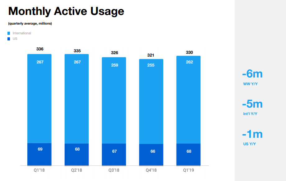 Twitter Q1 2019 - Monthly Active Users