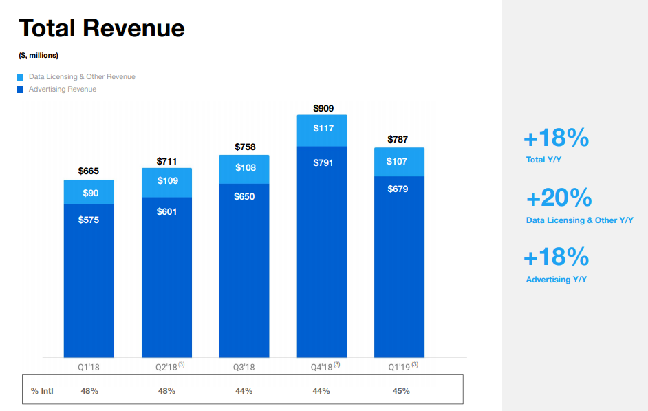 Twitter Q1 2019 - Total Revenue