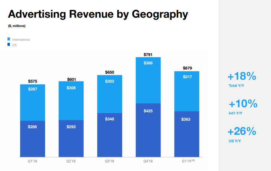 Twitter Q1 2019 - Revenue by Region