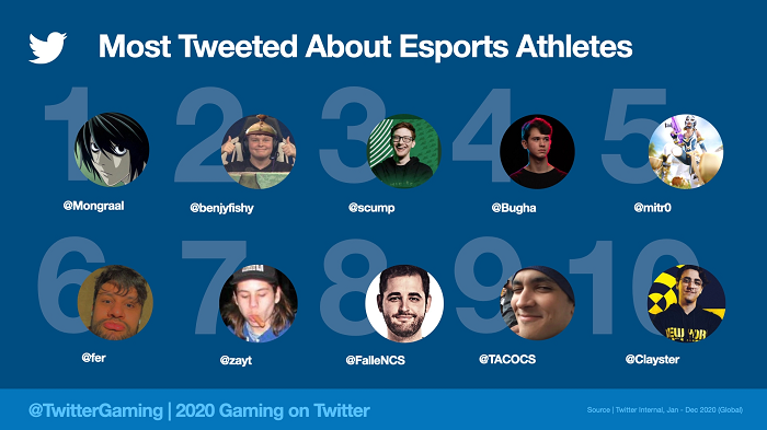Twitter gaming 2020