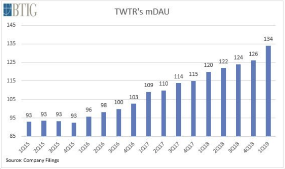 Twitter mDAU over time [chart]