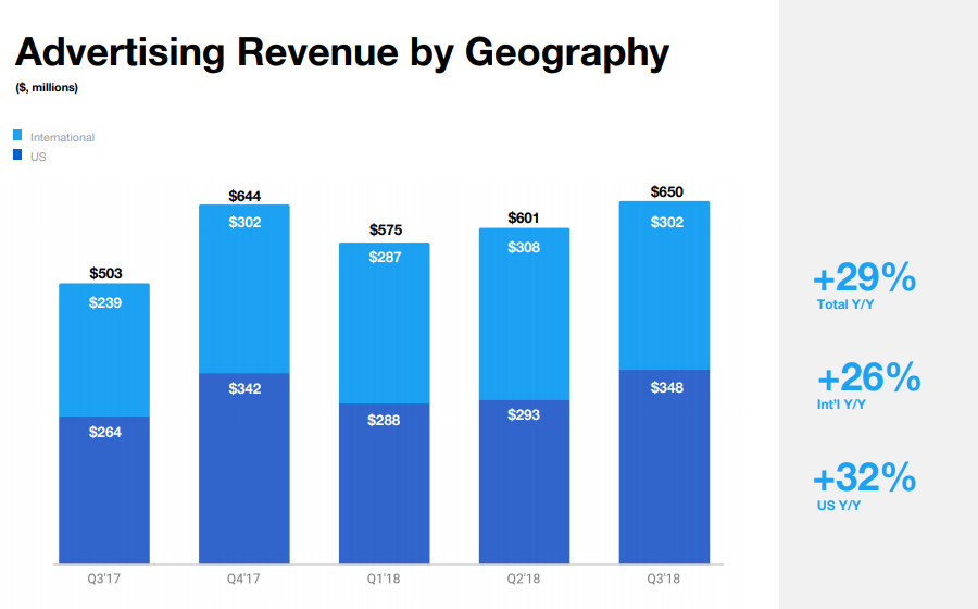 Twitter Q3 - Revenue by region