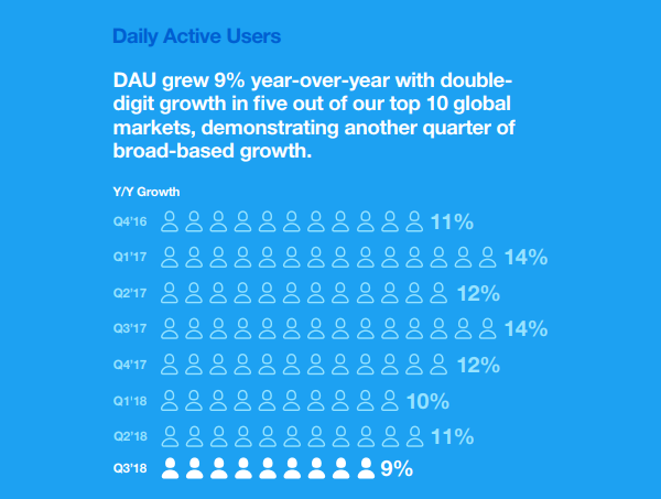 Twitter Q3 2018 - DAU growth