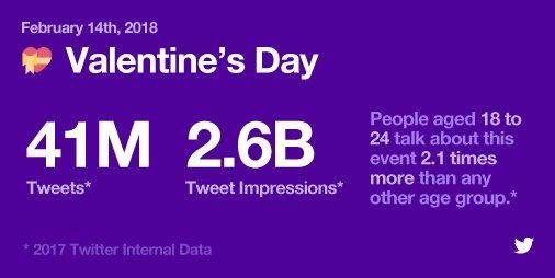 Celebrando Día de San Valentín en Facebook y Twitter | Social Media Today