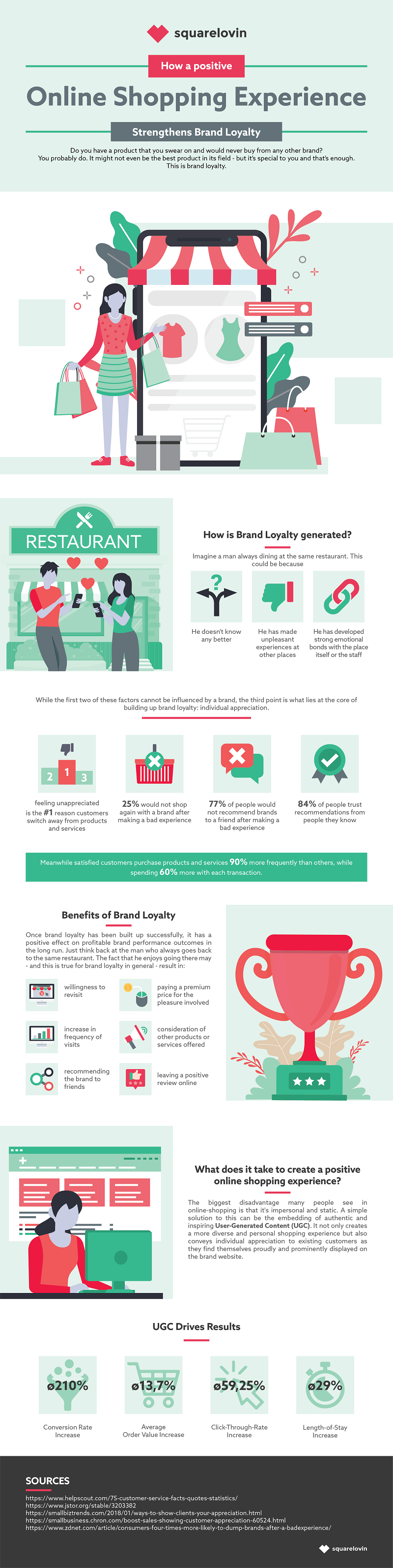 Infographic looks at how to promote brand loyalty