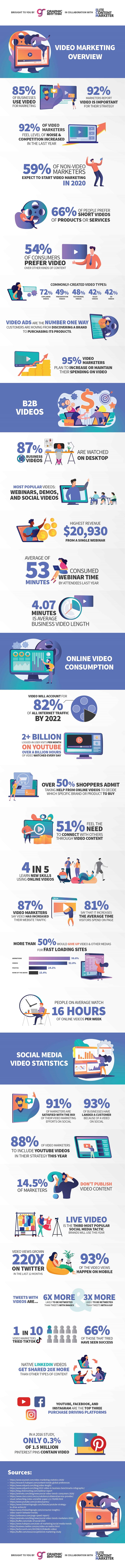 Video marketing statistics infographic