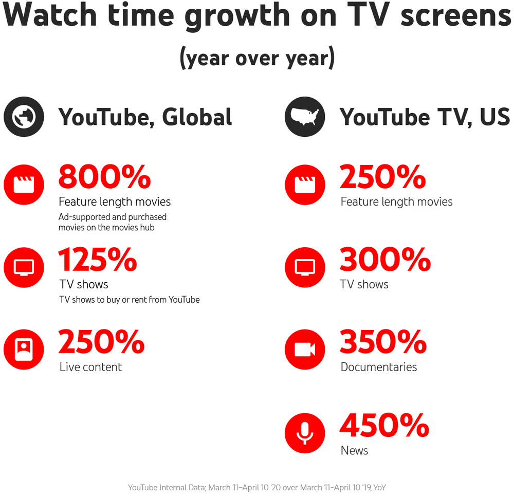 YouTube TV consumption