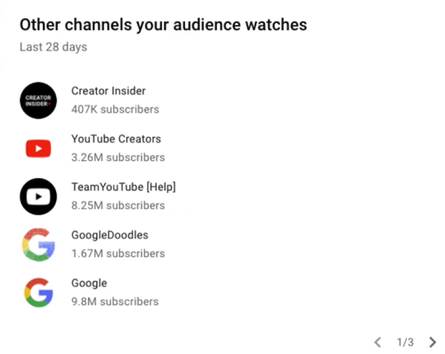 YouTube Analytics charts