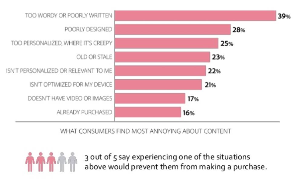 Abode content survey chart