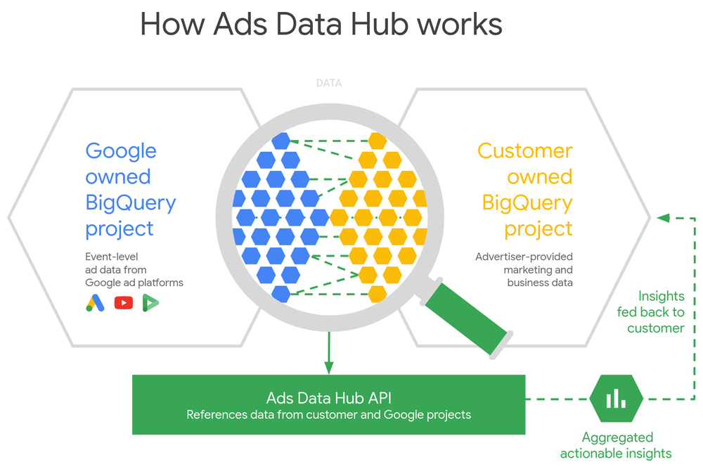 Google Ads Data Hub