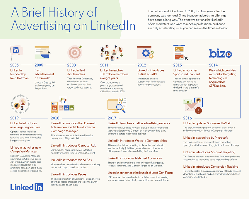 Infographic provides an overview of the development of LinkedIn ads