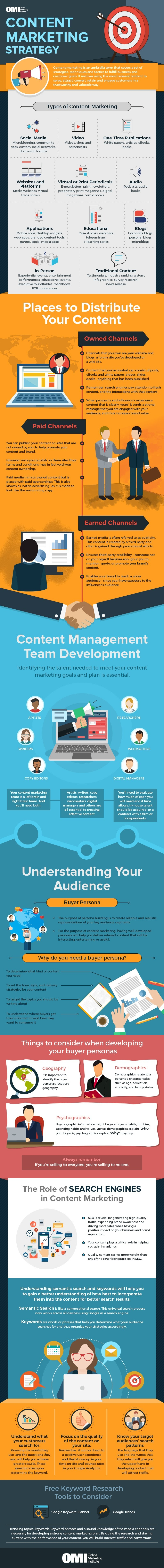 An Overview of Content Marketing [Infographic] | Social Media Today