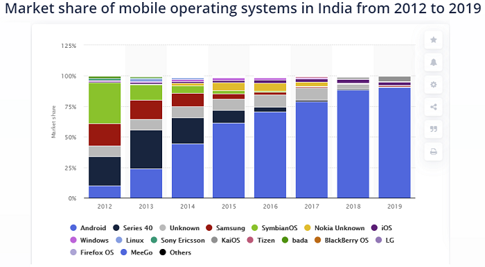 Android OS in India
