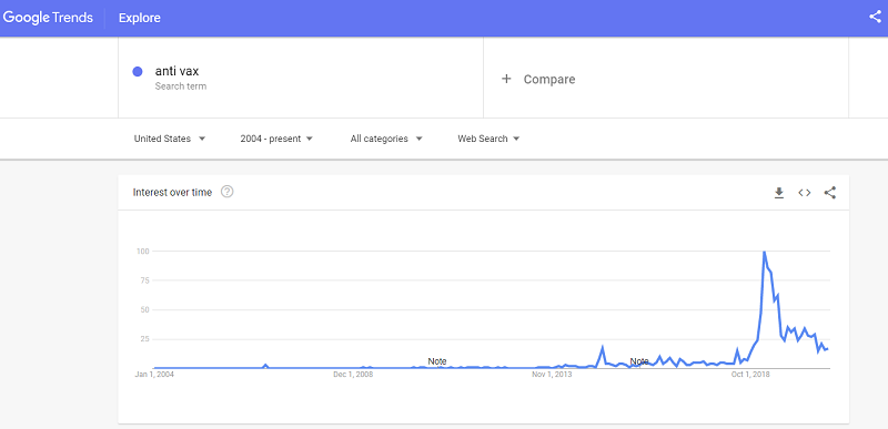 Anti vax searches chart